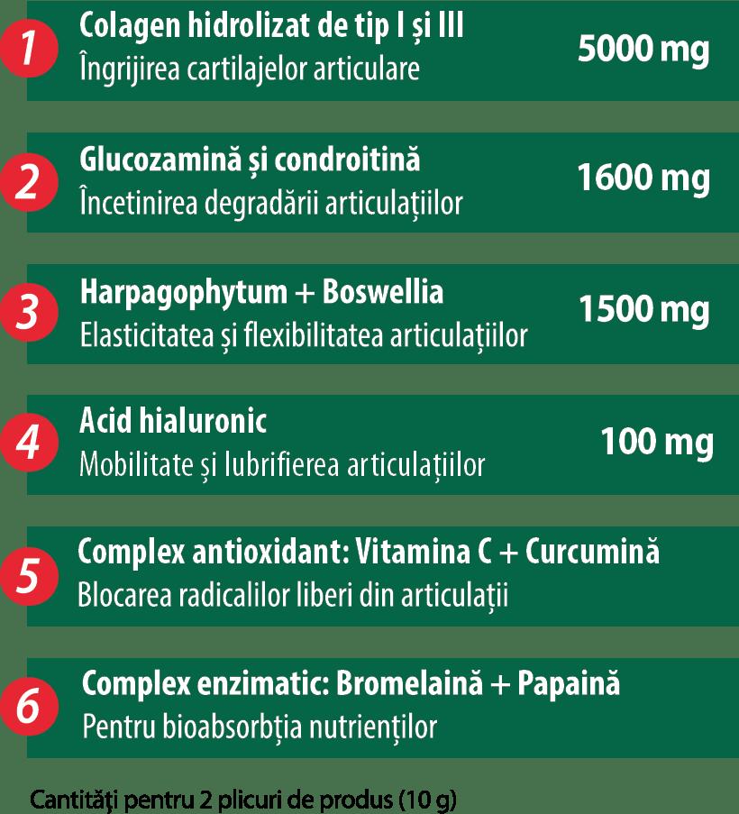 ce face parte din condroitină și glucozamină